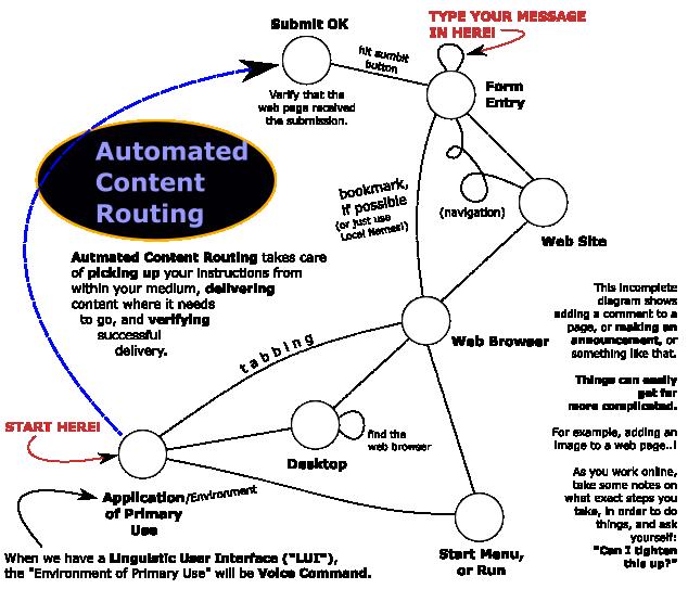AutomatedContentRoutingImage