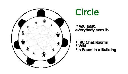 CircleCommunicationsImage