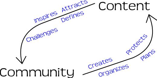 ContentAndCommunityImage