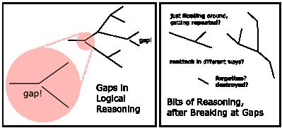 GapsInLogicalReasoningImage