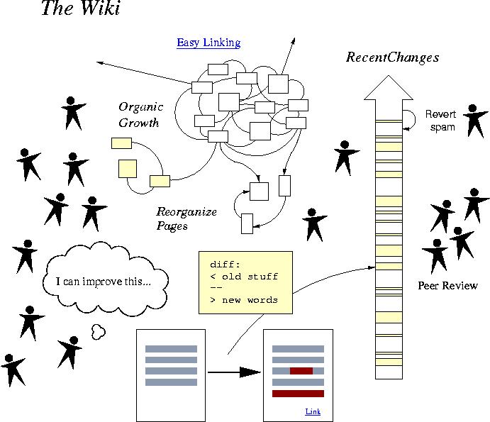 HowWikiWorksImage
