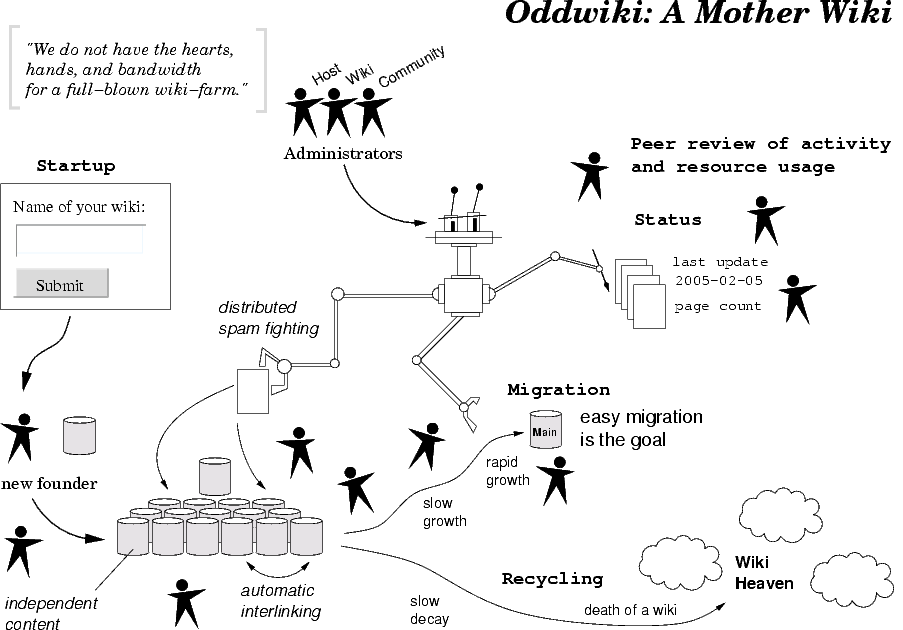 OddwikiOrganisationImage