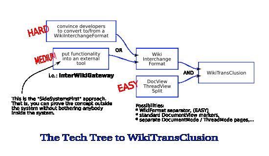 TechTreeToWikiTransClusionImage
