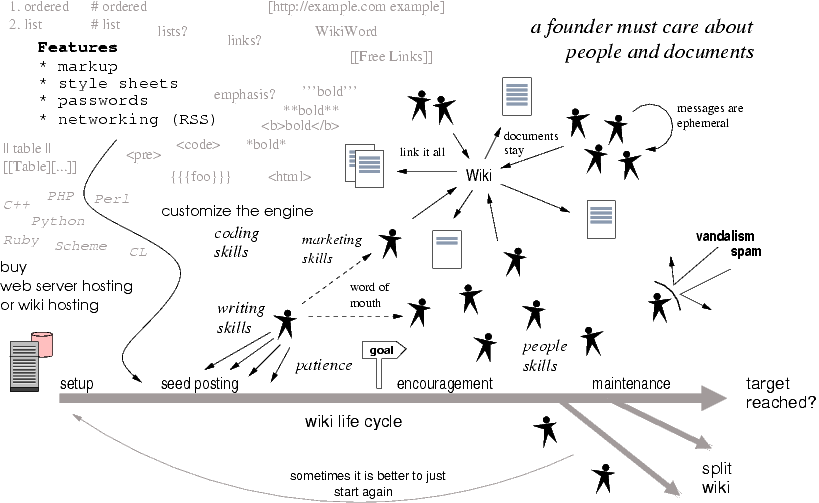 WikiFoundingImage